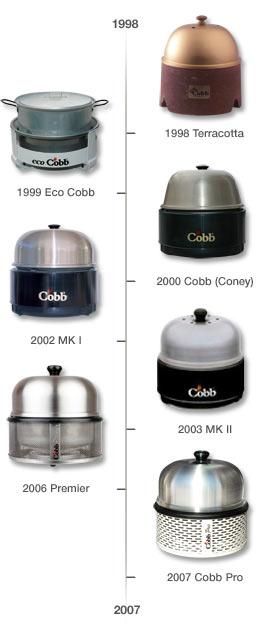 Geschiedenis cobb barbecue uw voordelige complete cobb specialist - Barbecue ontwerp ...